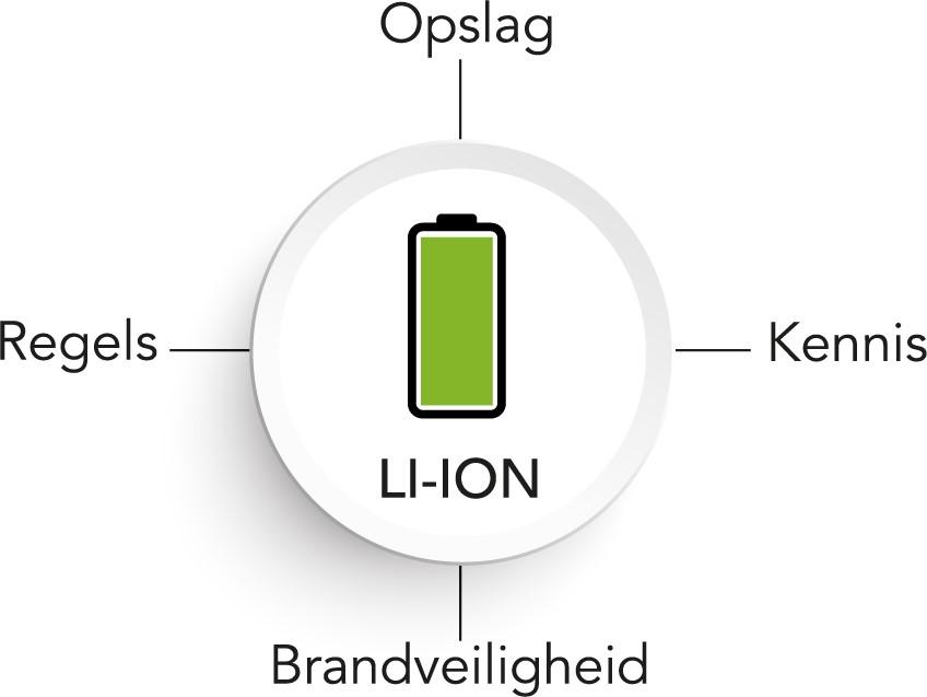 Opslag van Lithium-ion batterijen